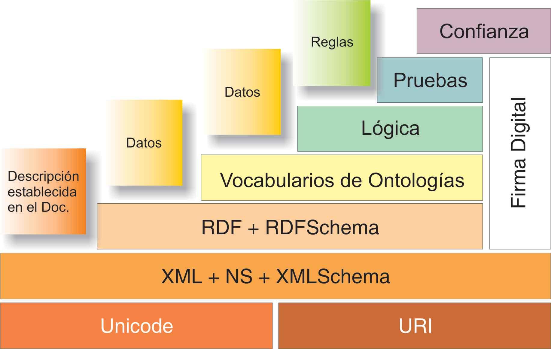 Web semántica: un nuevo enfoque para la organización y recuperación ...