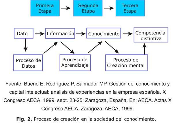 ACIMED - El factor humano como elemento dinamizador del proceso ...