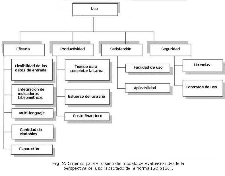 Modelo de evaluación para software que emplean indicadores métricos ...