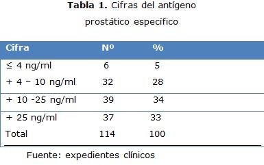 psa prostata niveles normales Chaga és prostatitis