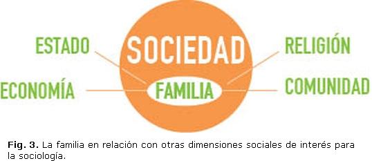 Familia y habitabilidad en la vivienda aproximaciones for Concepto de familia pdf