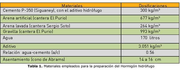 Experiencias en la aplicaci n del hormig n hidr fugo en for Precio metro cubico hormigon 2017
