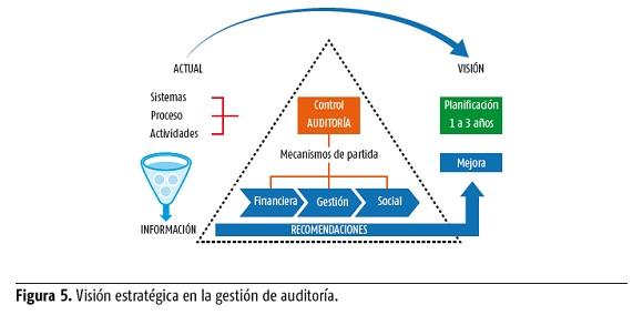 La Auditoría Como Soporte Estratégico En La Gestión Del