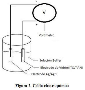 construcción y caracterización de electrodos de vidrio ito pani para