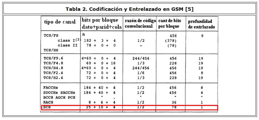 Decodificación del canal de sincronismo de la Interfaz de Radio de GSM