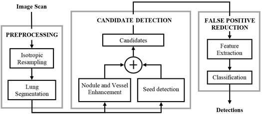 Evaluación de técnicas de balanceo de datos  Aplicación en