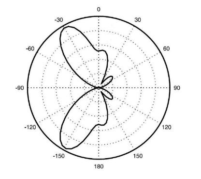 Space Time Adaptive Processing For Radio Frequency Identification