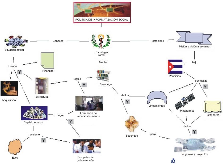Mapas Conceptuales Una Estrategia Para El Aprendizaje