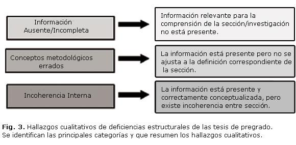 Metodología Y Visibilidad En Los Medios De Divulgación