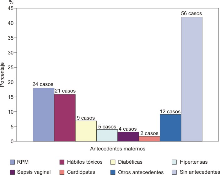 Factores de riesgo del Síndrome Dificultad Respiratoria de origen ...