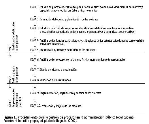 Proceso administrativo definicion varios autores