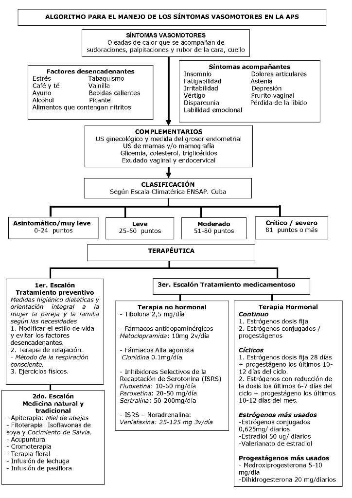 nucleus del hipotalamo y sus funciones pdf