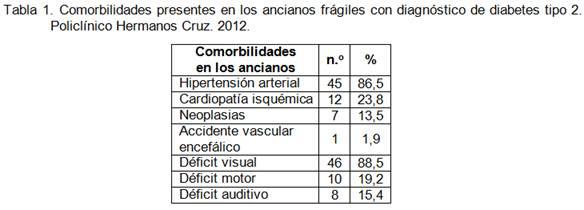 Caracterización de ancianos frágiles con diagnóstico de diabetes tipo 2 y sus cuidadores