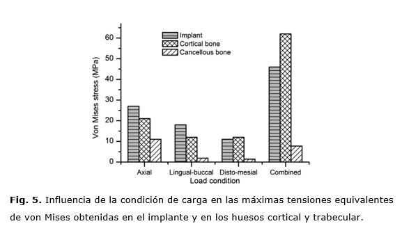 Efecto de la condición de carga en un implante dental mono ...