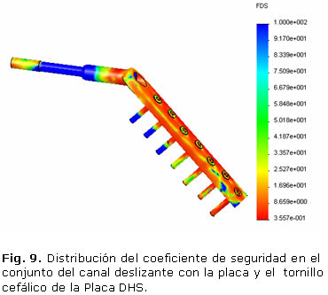 Fig. 9. Distribución del coeficiente de seguridad en el