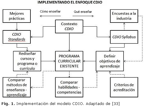 Fig. 1. Implementación del modelo CDIO. Adaptado de [33]
