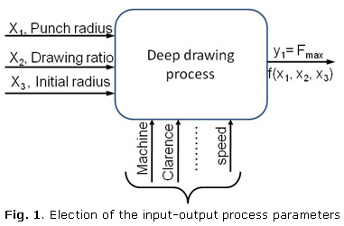 Fig. 1. Election of the input-output process parameters