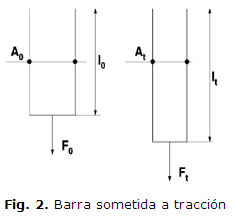 Fig. 2. Barra sometida a tracción