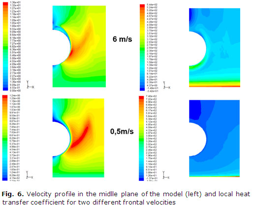 Fig. 6. Velocity profile in the midlle plane of the model (left) and local heat transfer