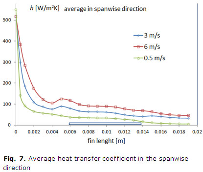 Fig. 7. Average heat transfer coefficient in the spanwise direction