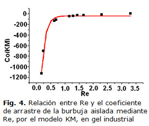 Fig. 4. Relación entre Re y el coeficiente de arrastre de la burbuja  aislada mediante Re, por el modelo KM, en gel industrial