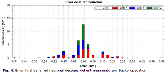 Fig. 4. Error final de la red neuronal después del entrenamiento por Backpropagation