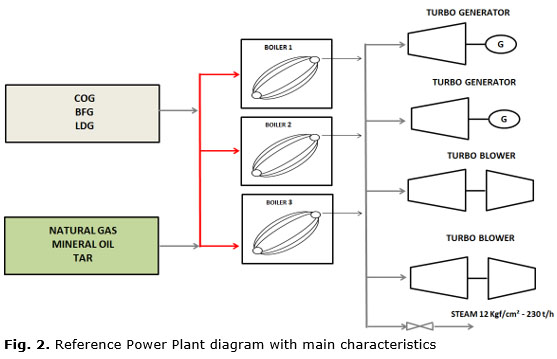 Fig. 2. Reference Power Plant diagram with main characteristics