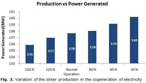 Fig. 3. Variation of the sinter production in the cogeneration of electricity