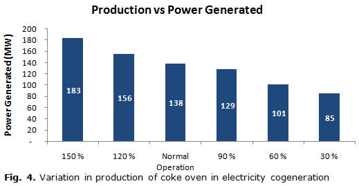 Fig. 4. Variation in production of coke oven in electricity cogeneration