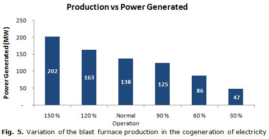 Fig. 5. Variation of the blast furnace production in the cogeneration of electricity