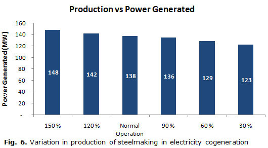 Fig. 6. Variation in production of steelmaking in electricity cogeneration