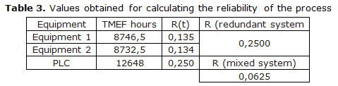 Table 3. Values obtained for calculating the reliability of the process