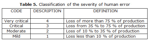 Table 5.Classification of the severity of human error