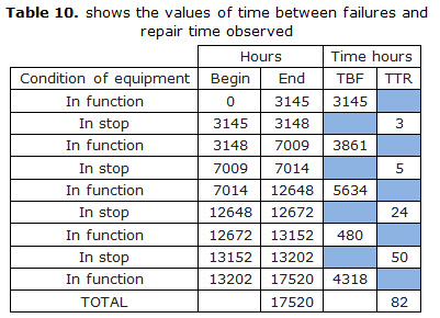 Table 10. shows the values of time between failures and repair time observed