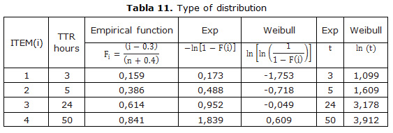 Tabla 11. Type of distribution