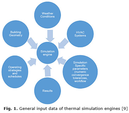Fig. 1. General input data of thermal simulation engines [9]