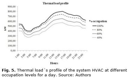 Fig. 5: Thermal load´s profile of the system HVAC at different occupation levels for a day. Source: Authors
