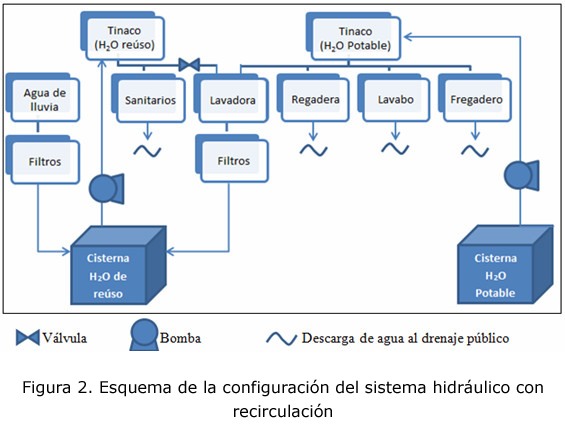 Dimensionamiento de un sistema hidr ulico en casa - Mejor sistema para calentar una habitacion ...