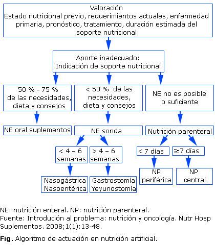 Fisiopatologia pdf caquexia