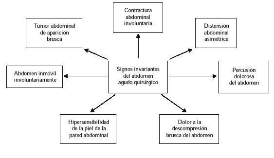 Método de las invariantes en la conducta a seguir ante un paciente ...