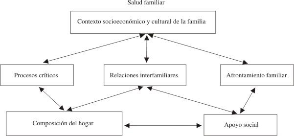 Hacia Una Nueva Conceptualización De La Salud Del Grupo