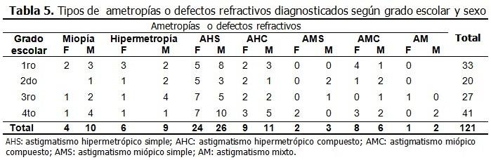 6da67176c2 Coincidiendo con el tamaño de la muestra según sexo todos los defectos  refractivos fueron más frecuentes en el sexo masculino excepto en el  astigmatismo ...