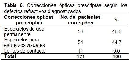855e8073e5 ... atendidos dentro del estudio, se prescribieron un total 121  correcciones ópticas, 56 espejuelos de uso permanente, 54 para esfuerzos  visuales y a 11 ...