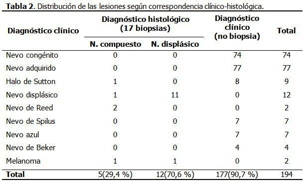 Caracterización de pacientes en edad pediátrica con nevos melanocíticos