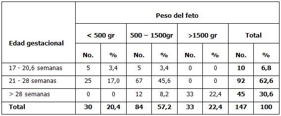 Relación entre los parámetros morfométricos del timo y el peso fetal