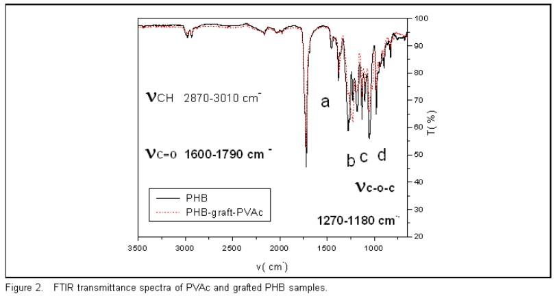 Raman Spectroscopy Of Poly 3 Hydroxybutryrate Modified