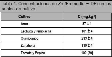Determinación del contenido de zinc en arroz y otros agroproductos ... 14ba2dc2234