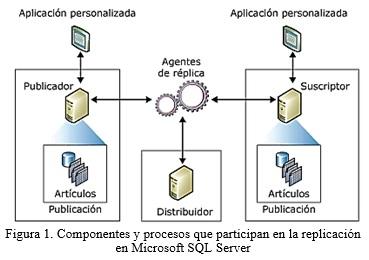Proceso De Réplica De Datos Con Microsoft Sql Server Para El