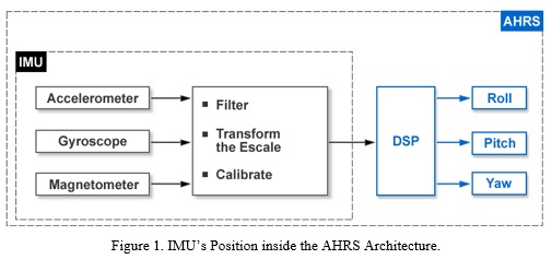 Diseño e Implementación de un Sistema de Referencia de