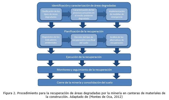Sistema experto para la elecci n del tipo de recuperaci n - Tipos de materiales de construccion ...